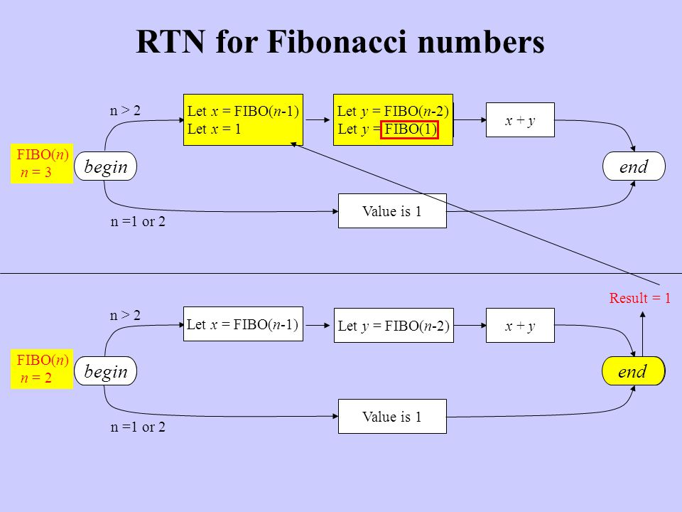 RTN for Fibonacci numbers begin Value is 1 Let y = FIBO(n-2)x + y end n > 2 n =1 or 2 FIBO(n) n = 3 begin Value is 1 Let y = FIBO(n-2)x + y end n > 2 n =1 or 2 FIBO(n) n = 1 Let x = FIBO(n-1) Let x = FIBO(n-1) Let x = 1 Let y = FIBO(n-2) Let y = FIBO(1) begin Value is 1 end Result = 1
