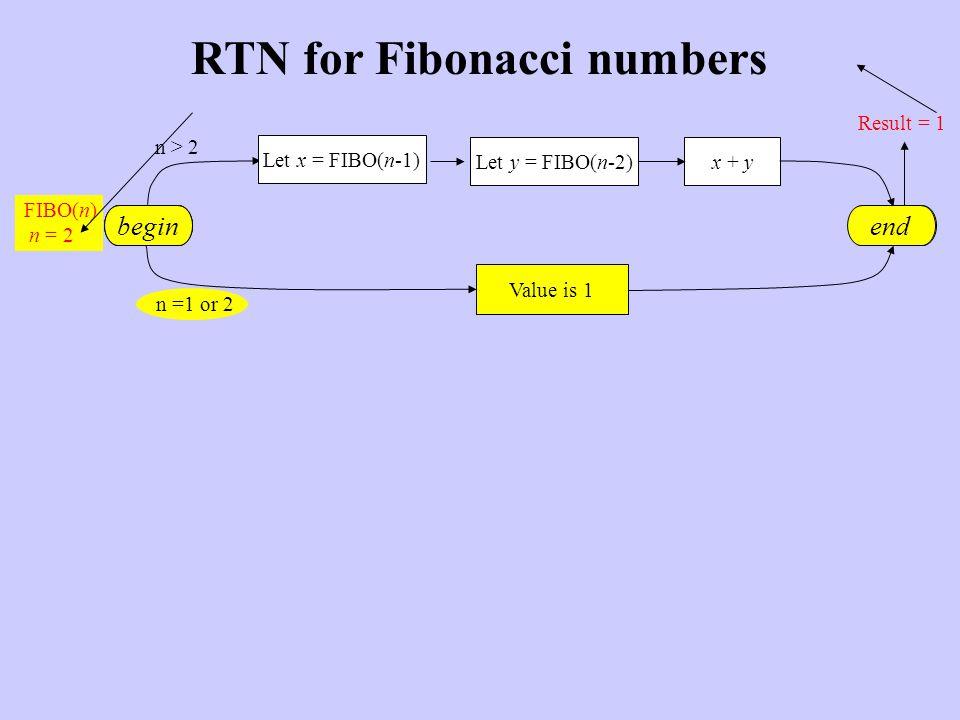 RTN for Fibonacci numbers begin Value is 1 Let y = FIBO(n-2)x + y end n > 2 n =1 or 2 FIBO(n) n = 2 Let x = FIBO(n-1) Value is 1 end begin Result = 1