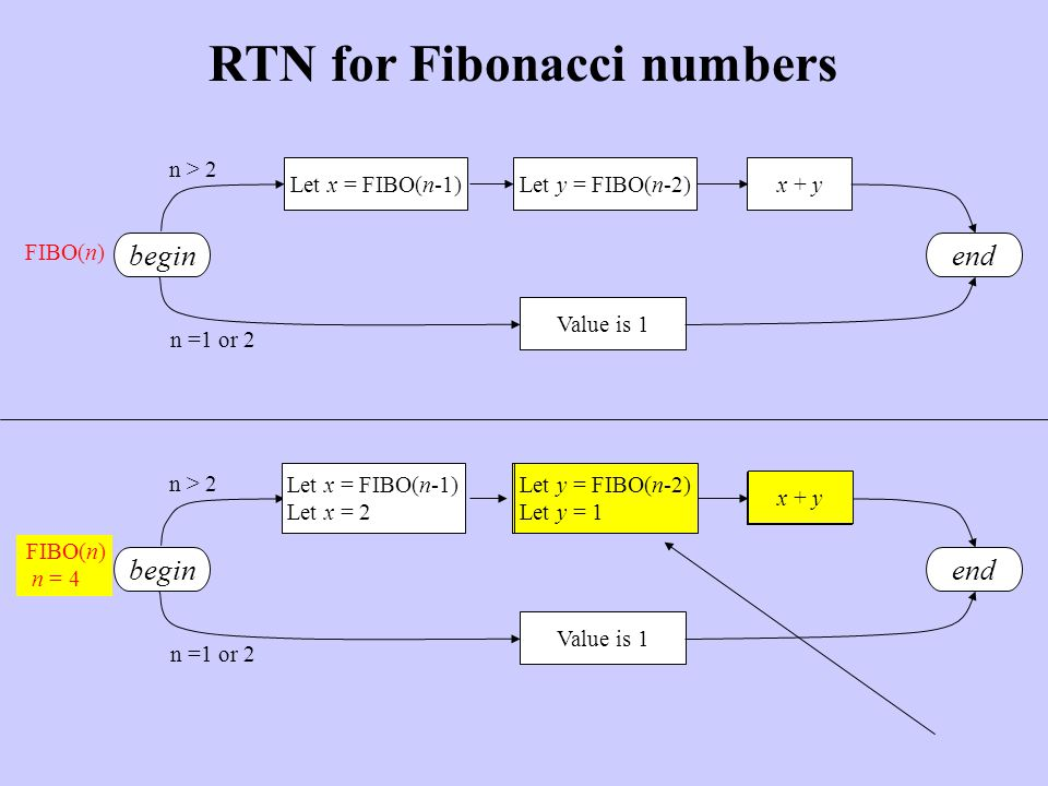 Value is 1 Let x = FIBO(n-1)Let y = FIBO(n-2)x + y endbegin n > 2 n =1 or 2 RTN for Fibonacci numbers FIBO(n) begin Value is 1 2 + 1 end n > 2 n =1 or 2 FIBO(n) n = 4 Let x = FIBO(n-1) Let x = 2 Let y = FIBO(n-2) Let y = 1 2 + 1 end 3 FIBO(4) = 3