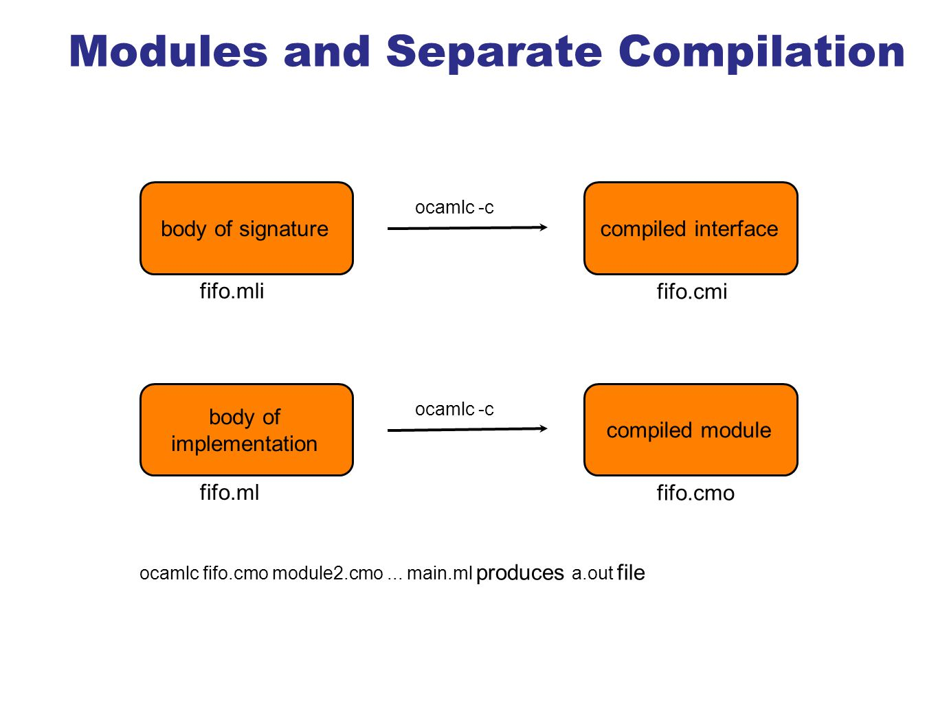 Modules and Separate Compilation fifo.mli body of signature ocamlc -c compiled interface fifo.cmi fifo.ml body of implementation ocamlc -c compiled module fifo.cmo ocamlc fifo.cmo module2.cmo...