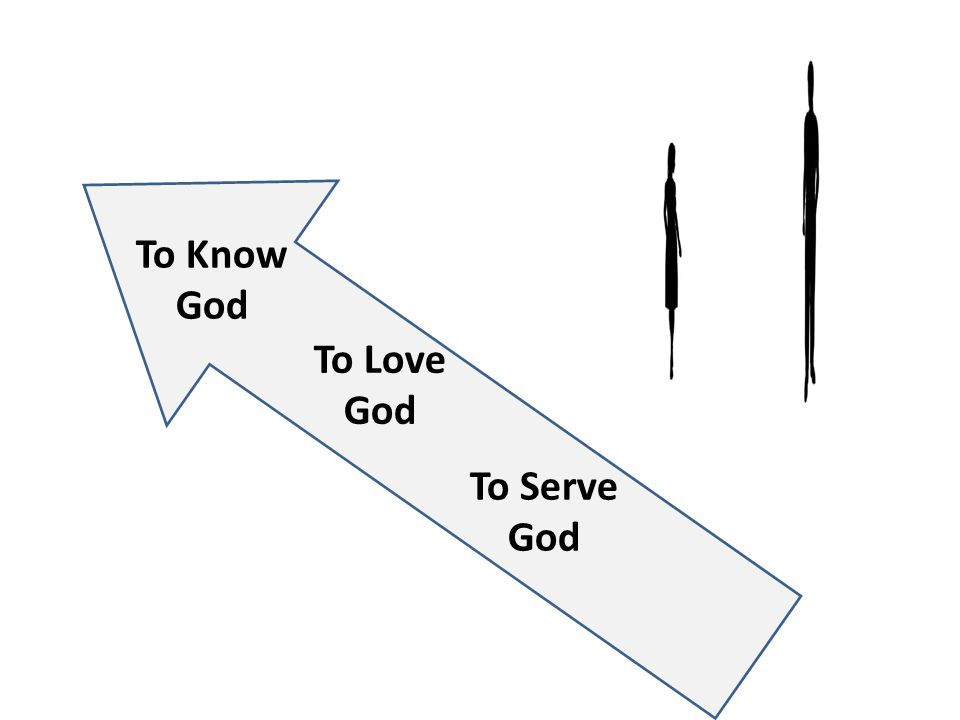 To Know God To Love God To Serve God