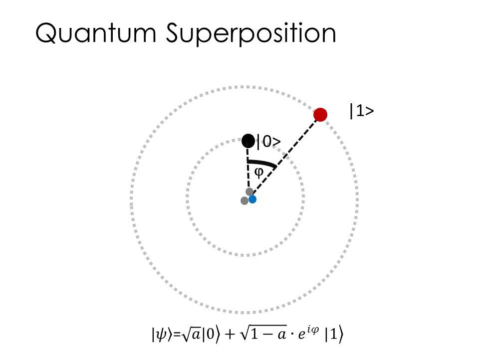 Quantum Superposition  0>  1> 