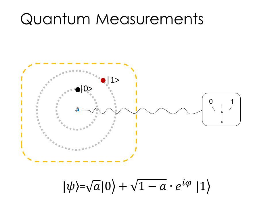 Quantum Measurements  0>  1> 01