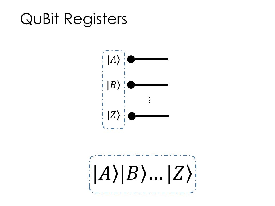 QuBit Registers...