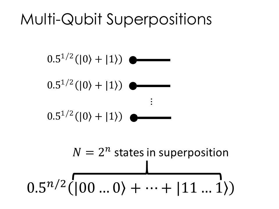 Multi-Qubit Superpositions...