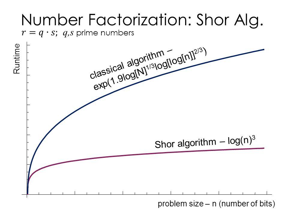 Number Factorization: Shor Alg. problem size – n (number of bits) Runtime classical algorithm – exp(1.9log[N] 1/3 log[log[n]] 2/3 ) Shor algorithm – l