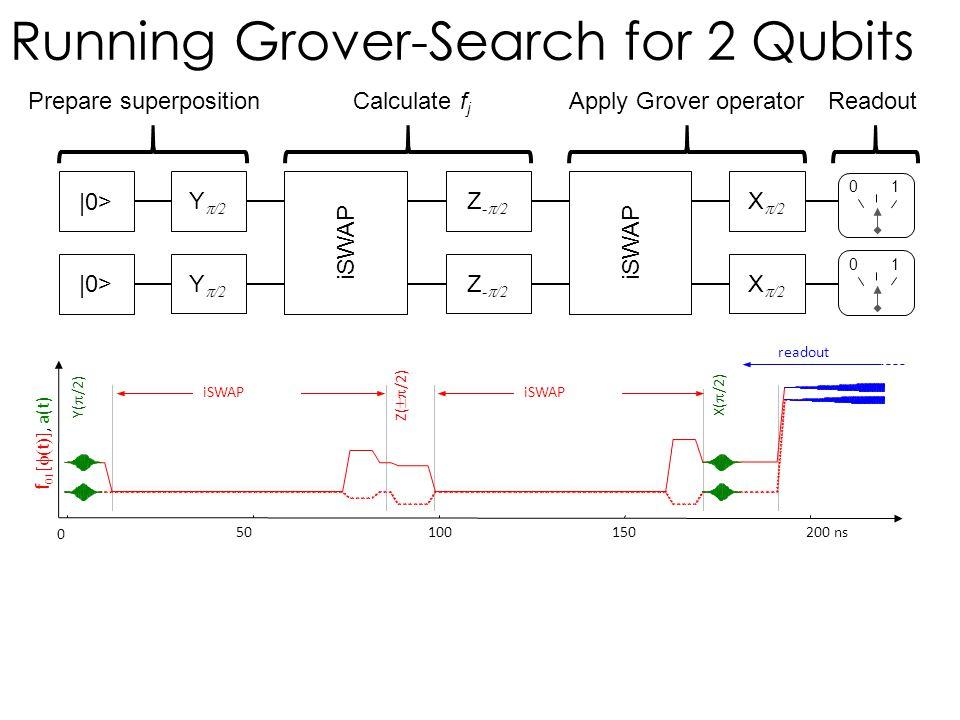  0> Y  /2 iSWAP Z -  /2 iSWAP X  /2 Readout 01 01 Y(  /2) readout 50100150200 ns f  [  t  ], a(t) 0 iSWAP Z(  /2) X(  /2) Running Grover-S