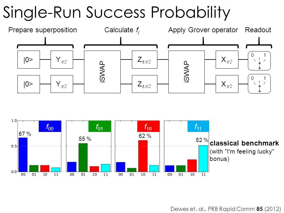 Dewes et. al., PRB Rapid Comm 85 (2012)  0> Y  /2 iSWAP Z ±  /2 iSWAP X  /2 01 01 67 % 55 % 62 % 52 % f 00 f 01 f 10 f 11 Single-Run Success Probab
