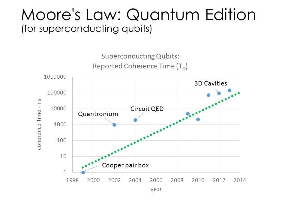 Moore's Law: Quantum Edition (for superconducting qubits) Cooper pair box Quantronium Circuit QED 3D Cavities