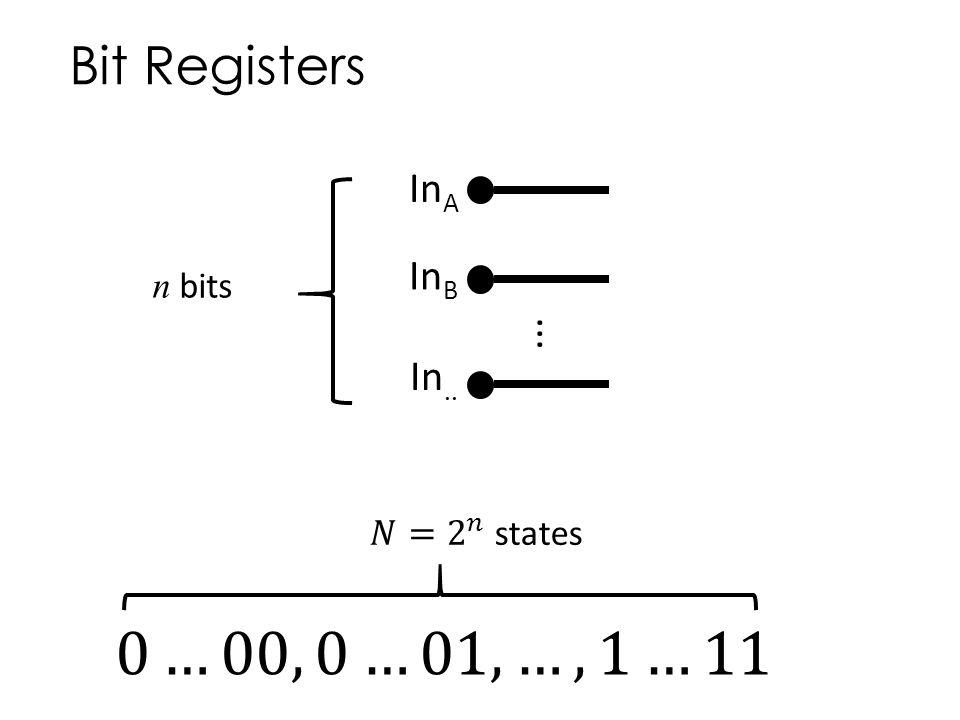 Bit Registers In A... In B In.. n bits