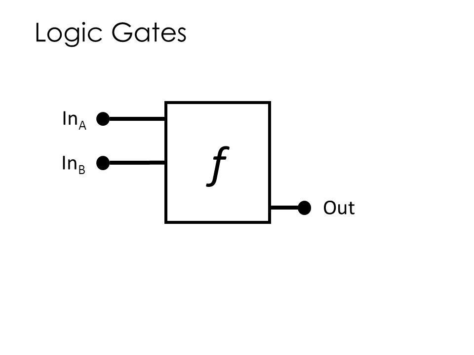 Logic Gates In A In B Out f