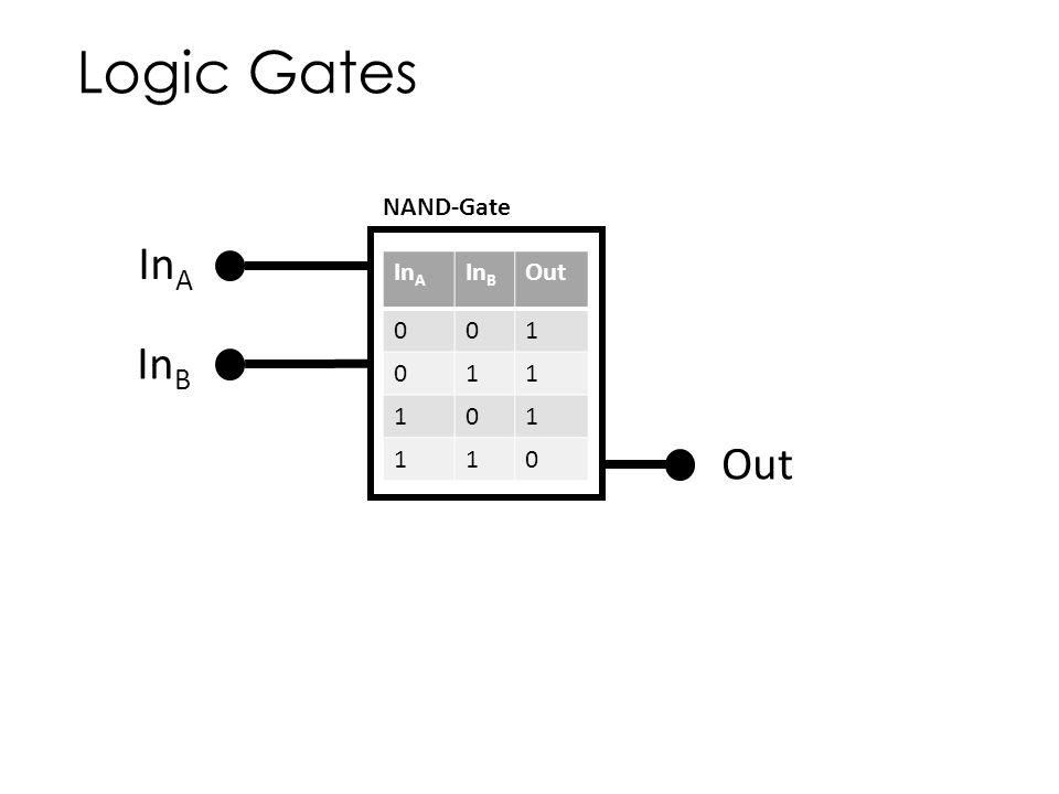 Logic Gates In A In B Out f In A In B Out 001 011 101 110 NAND-Gate