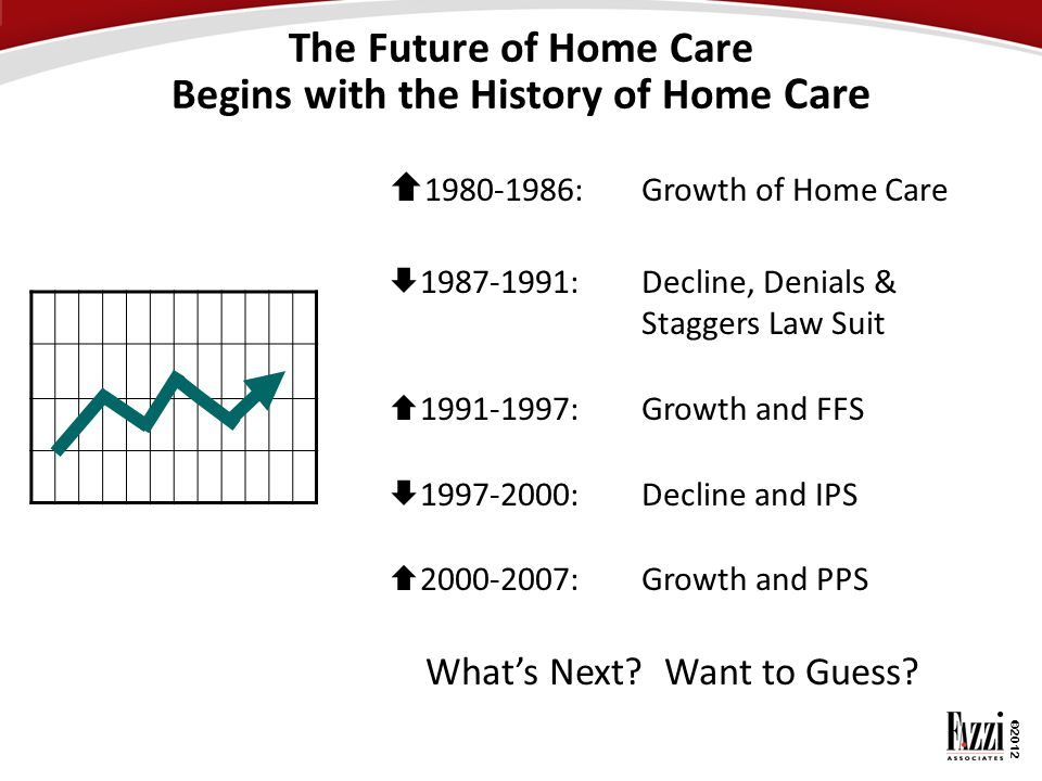 ©2012 The Future of Home Care Begins with the History of Home Care  1980-1986:Growth of Home Care  1987-1991:Decline, Denials & Staggers Law Suit 
