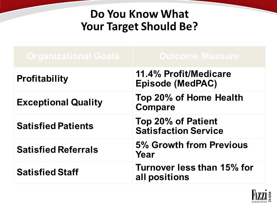 ©2012 Do You Know What Your Target Should Be? Organizational GoalsOutcome Measure Profitability 11.4% Profit/Medicare Episode (MedPAC) Exceptional Qua