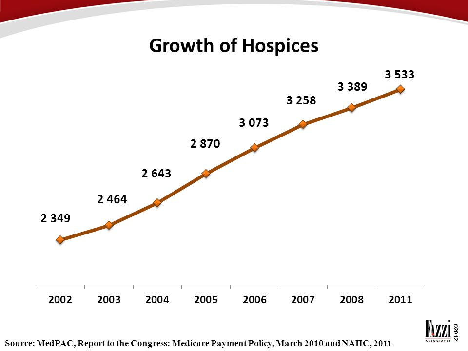 ©2012 Growth of Hospices Source: MedPAC, Report to the Congress: Medicare Payment Policy, March 2010 and NAHC, 2011