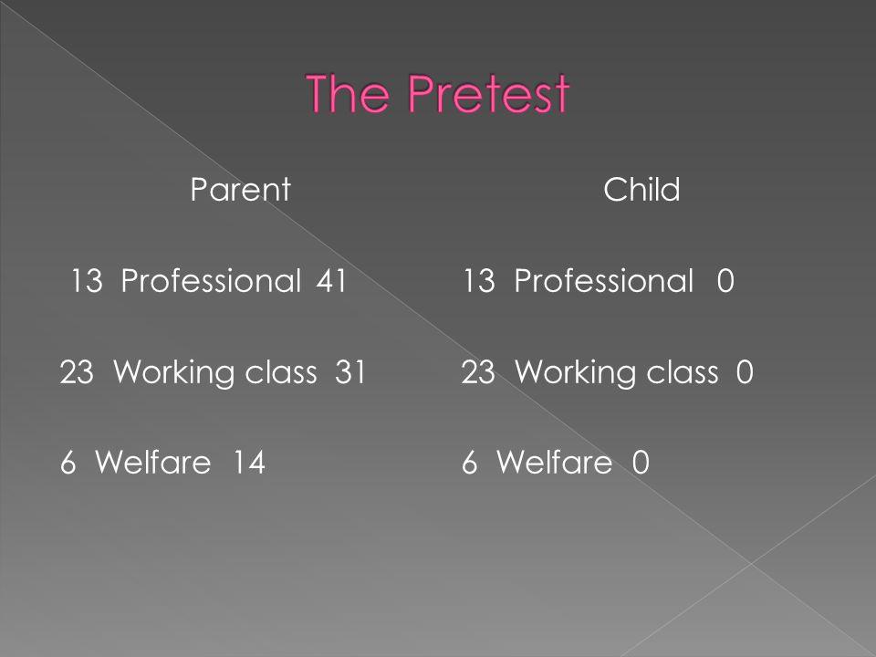 Parent 13 Professional41 23 Working class 31 6 Welfare 14 Child 13 Professional0 23 Working class 0 6 Welfare 0