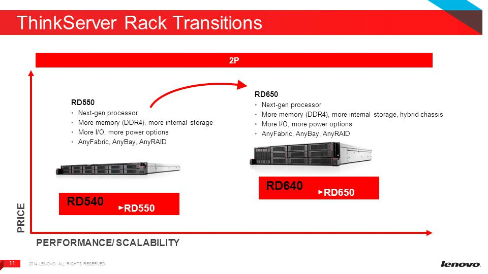 11 ThinkServer Rack Transitions PRICE PERFORMANCE/ SCALABILITY 2P RD550 Next-gen processor More memory (DDR4), more internal storage More I/O, more power options AnyFabric, AnyBay, AnyRAID RD650 Next-gen processor More memory (DDR4), more internal storage, hybrid chassis More I/O, more power options AnyFabric, AnyBay, AnyRAID RD540 ► RD550 RD640 ► RD650 2014 LENOVO.
