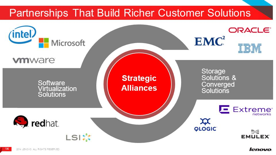 14 Partnerships That Build Richer Customer Solutions Strategic Alliances Software Virtualization Solutions Storage Solutions & Converged Solutions 2014 LENOVO.