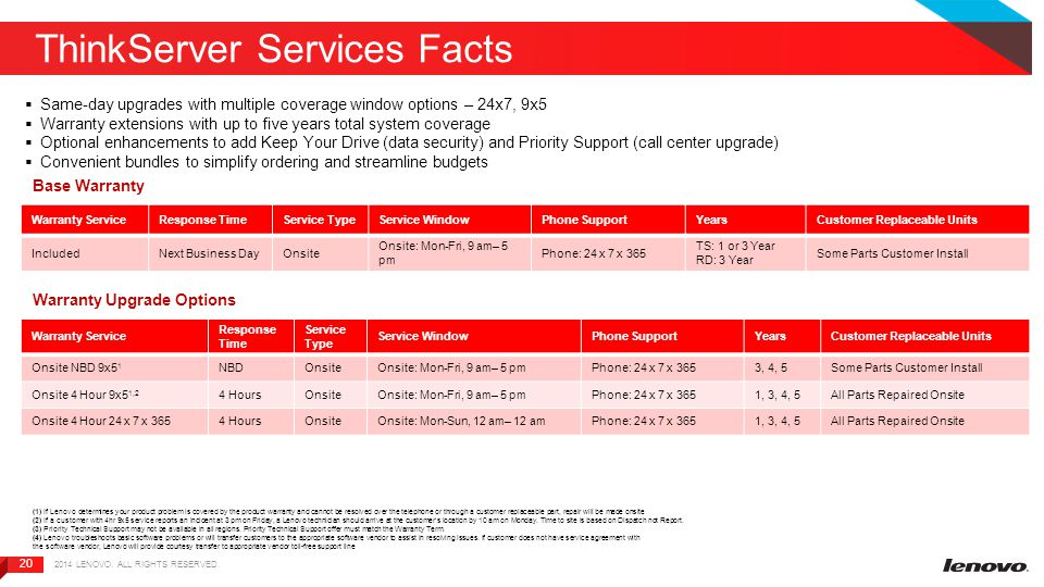 20 ThinkServer Services Facts 2014 LENOVO. ALL RIGHTS RESERVED.  Same-day upgrades with multiple coverage window options – 24x7, 9x5  Warranty exten