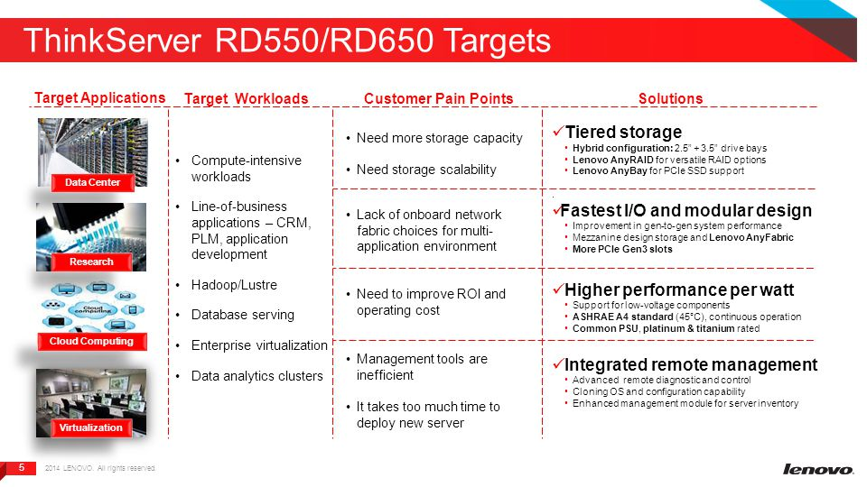 5 5 ThinkServer RD550/RD650 Targets Target Applications Target Workloads Customer Pain Points Solutions Virtualization Cloud Computing Research Data C