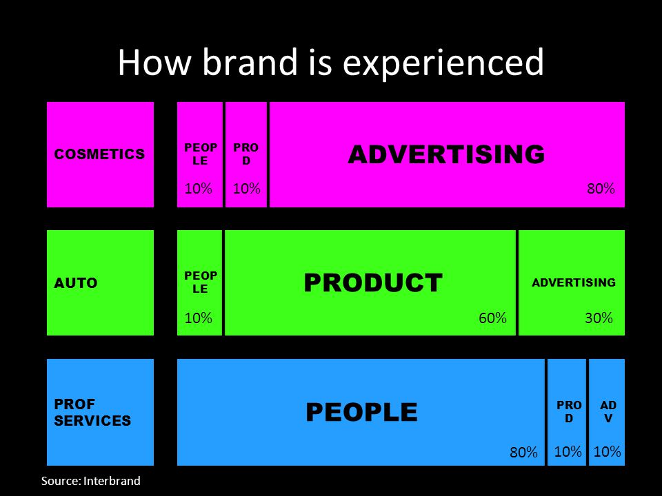 Professional services Automotive Source: Interbrand 80% 60% 10% 30% 10% 80% 10% How brand is experienced