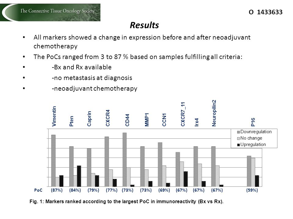All markers showed a change in expression before and after neoadjuvant chemotherapy The PoCs ranged from 3 to 87 % based on samples fulfilling all cri