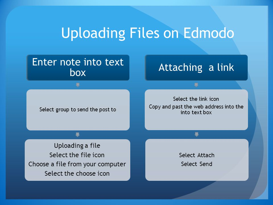 Uploading Files on Edmodo Enter note into text box Select group to send the post to Uploading a file Select the file icon Choose a file from your computer Select the choose icon Attaching a link Select the link icon Copy and past the web address into the into text box Select Attach Select Send