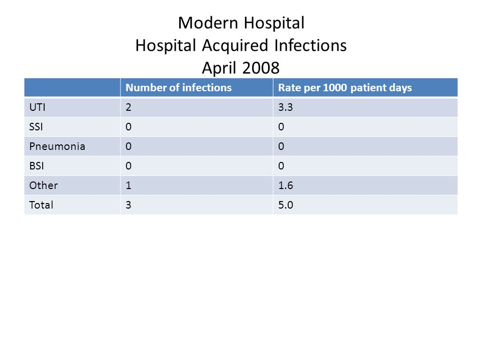 Number of infectionsRate per 1000 patient days UTI23.3 SSI00 Pneumonia00 BSI00 Other11.6 Total35.0 Modern Hospital Hospital Acquired Infections April