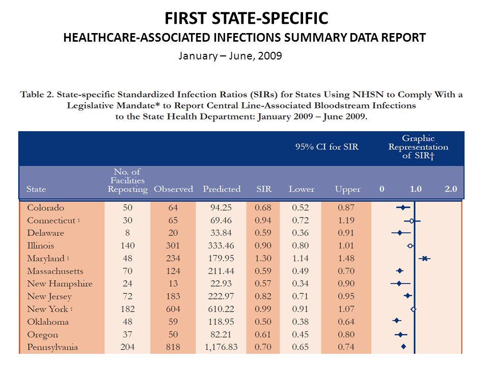 FIRST STATE-SPECIFIC HEALTHCARE-ASSOCIATED INFECTIONS SUMMARY DATA REPORT January – June, 2009