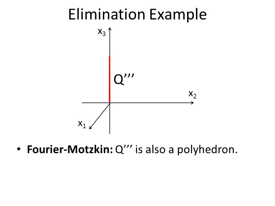 x1x1 x2x2 x3x3 Q''' Fourier-Motzkin: Q''' is also a polyhedron. Elimination Example