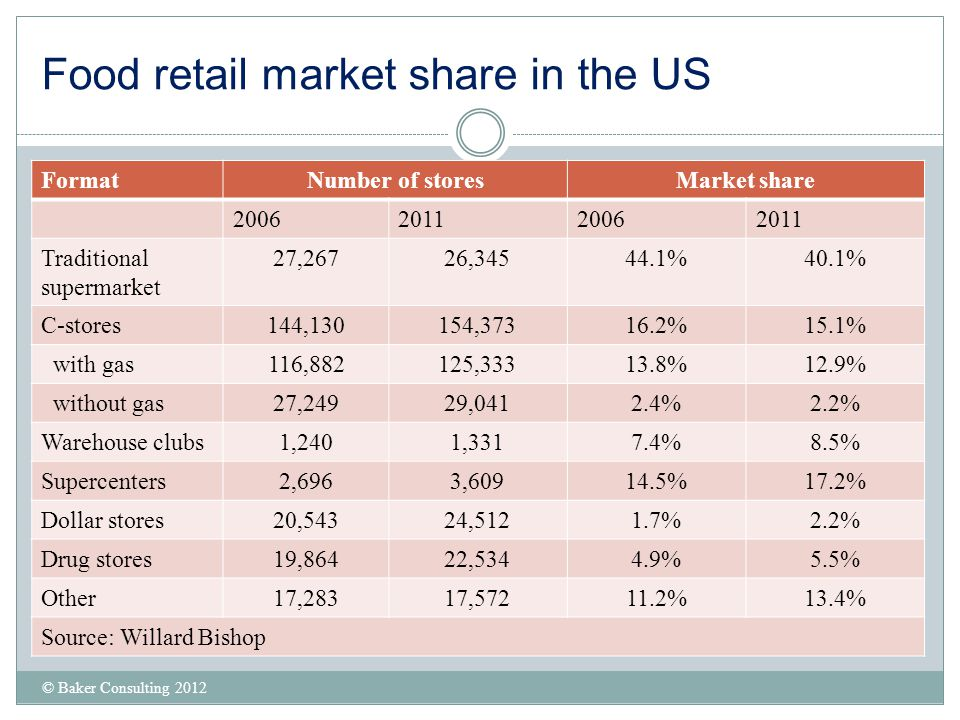 Food retail market share in the US © Baker Consulting 2012 FormatNumber of storesMarket share 2006201120062011 Traditional supermarket 27,26726,34544.
