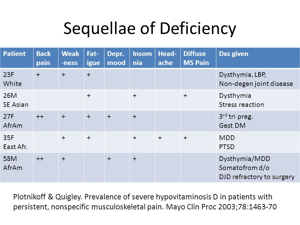 Sequellae of Deficiency PatientBack pain Weak -ness Fat- igue Depr.