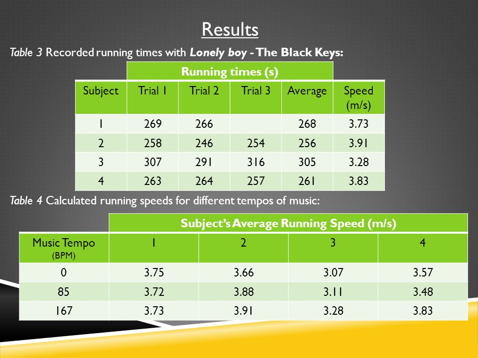 Results Table 4 Calculated running speeds for different tempos of music: Subject's Average Running Speed (m/s) Music Tempo (BPM) 1234 03.753.663.073.57 853.723.883.113.48 1673.733.913.283.83 Running times (s) SubjectTrial 1Trial 2Trial 3AverageSpeed (m/s) 12692662683.73 22582462542563.91 33072913163053.28 42632642572613.83 Table 3 Recorded running times with Lonely boy - The Black Keys: