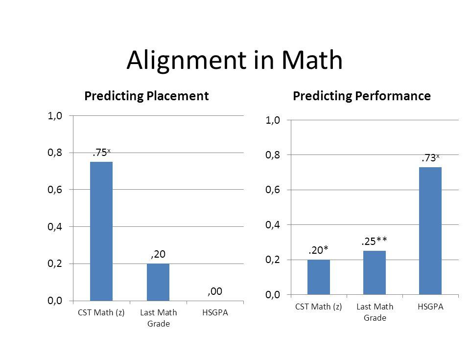 Alignment in Math * p <.05 **, p <.01, *** p<.001, x = p< 1 x 10 -10