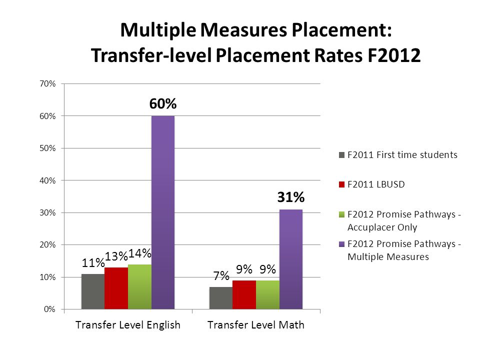 Multiple Measures Placement: Transfer-level Placement Rates F2012