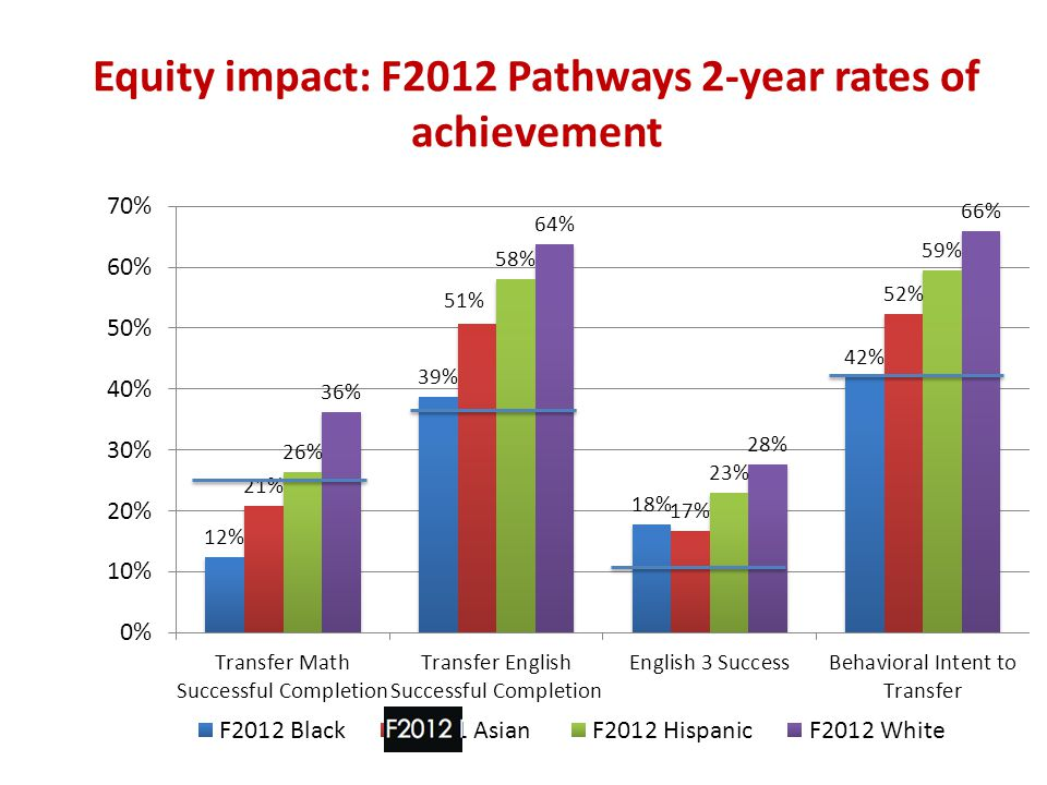 Equity impact: F2012 Pathways 2-year rates of achievement