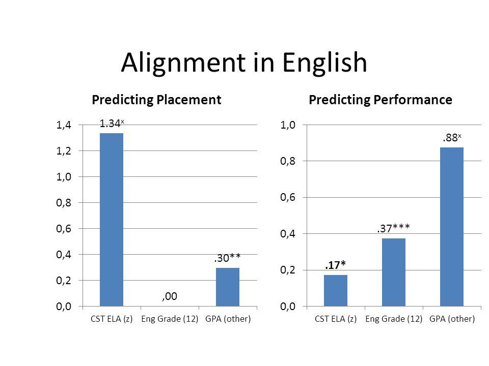 Alignment in English * p <.05 **, p <.01, *** p<.001, x = p< 1 x 10 -10
