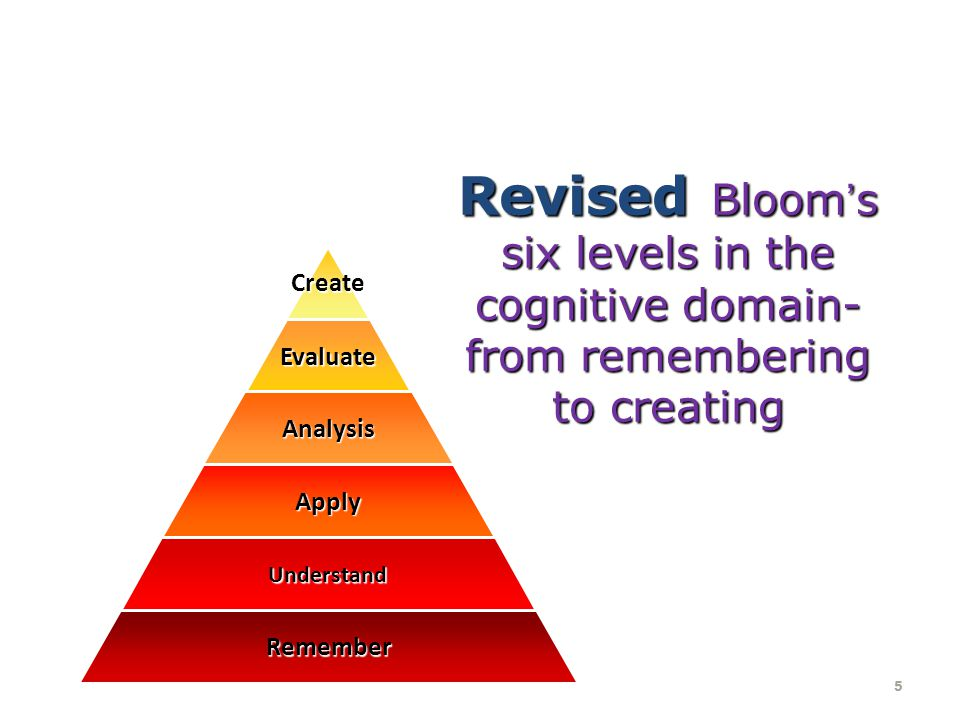 Revised Bloom's six levels in the cognitive domain- from remembering to creating 5 Create Evaluate Analysis Apply Understand Remember