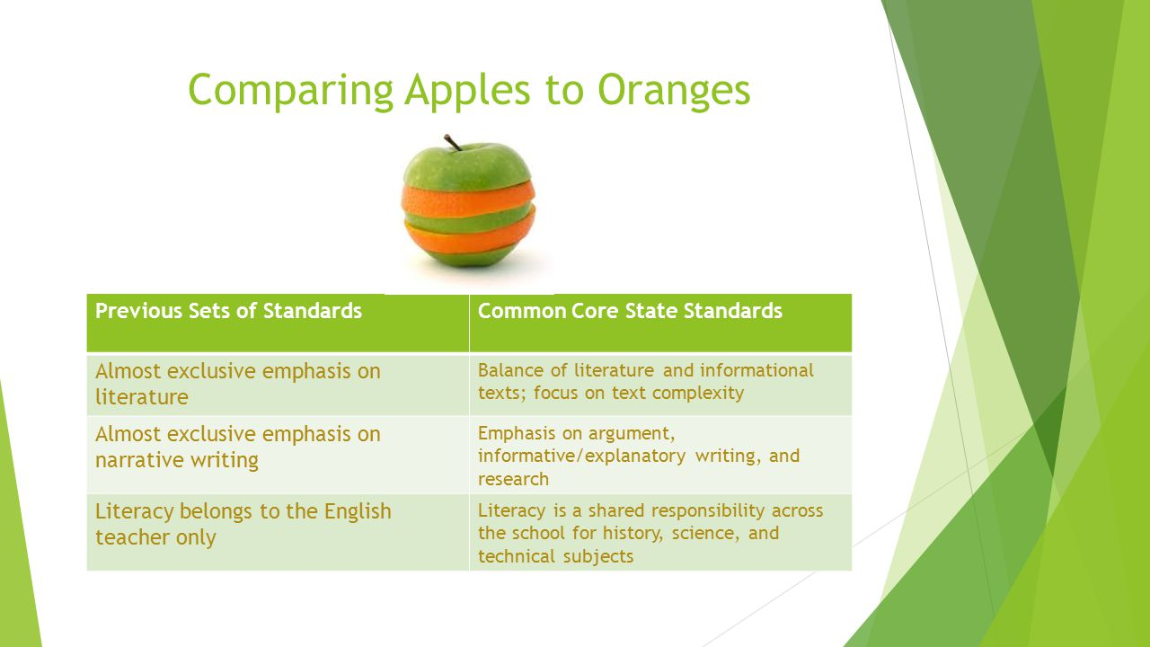 Comparing Apples to Oranges Previous Sets of StandardsCommon Core State Standards Almost exclusive emphasis on literature Balance of literature and informational texts; focus on text complexity Almost exclusive emphasis on narrative writing Emphasis on argument, informative/explanatory writing, and research Literacy belongs to the English teacher only Literacy is a shared responsibility across the school for history, science, and technical subjects