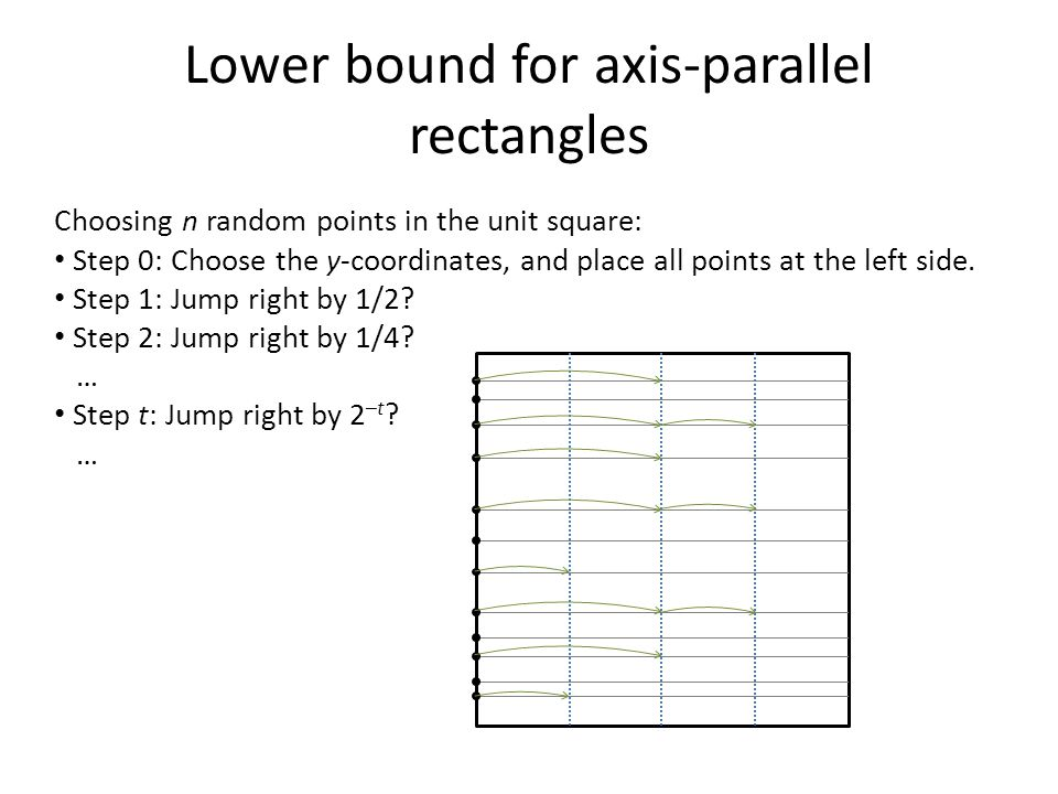 Lower bound for axis-parallel rectangles Choosing n random points in the unit square: Step 0: Choose the y-coordinates, and place all points at the le