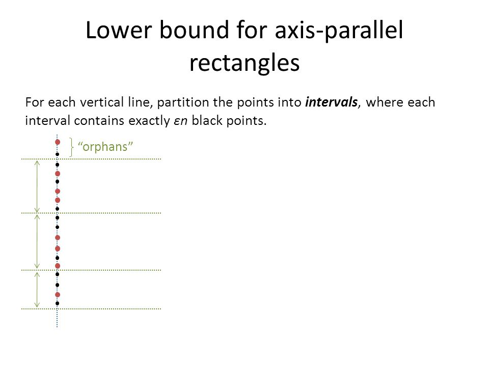 Lower bound for axis-parallel rectangles For each vertical line, partition the points into intervals, where each interval contains exactly εn black po