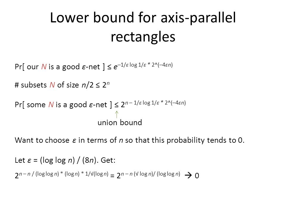 Lower bound for axis-parallel rectangles Pr[ our N is a good ε-net ] ≤ e –1/ε log 1/ε * 2^(–4εn) # subsets N of size n/2 ≤ 2 n Pr[ some N is a good ε-