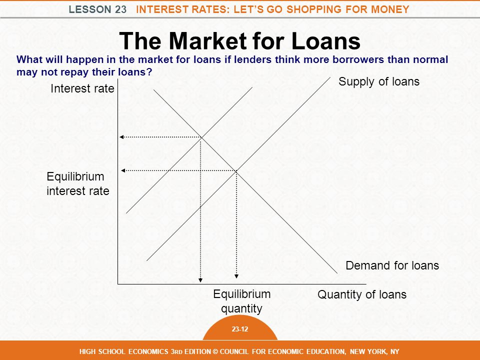 LESSON 23 INTEREST RATES: LET'S GO SHOPPING FOR MONEY 23-12 HIGH SCHOOL ECONOMICS 3 RD EDITION © COUNCIL FOR ECONOMIC EDUCATION, NEW YORK, NY The Market for Loans What will happen in the market for loans if lenders think more borrowers than normal may not repay their loans.