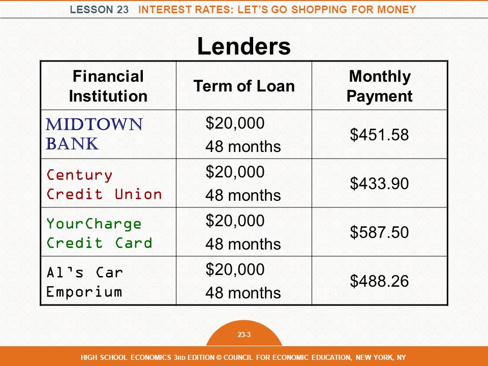 LESSON 23 INTEREST RATES: LET'S GO SHOPPING FOR MONEY 23-3 HIGH SCHOOL ECONOMICS 3 RD EDITION © COUNCIL FOR ECONOMIC EDUCATION, NEW YORK, NY Lenders Financial Institution Term of Loan Monthly Payment Midtown Bank $20,000 48 months $451.58 Century Credit Union $20,000 48 months $433.90 YourCharge Credit Card $20,000 48 months $587.50 Al's Car Emporium $20,000 48 months $488.26