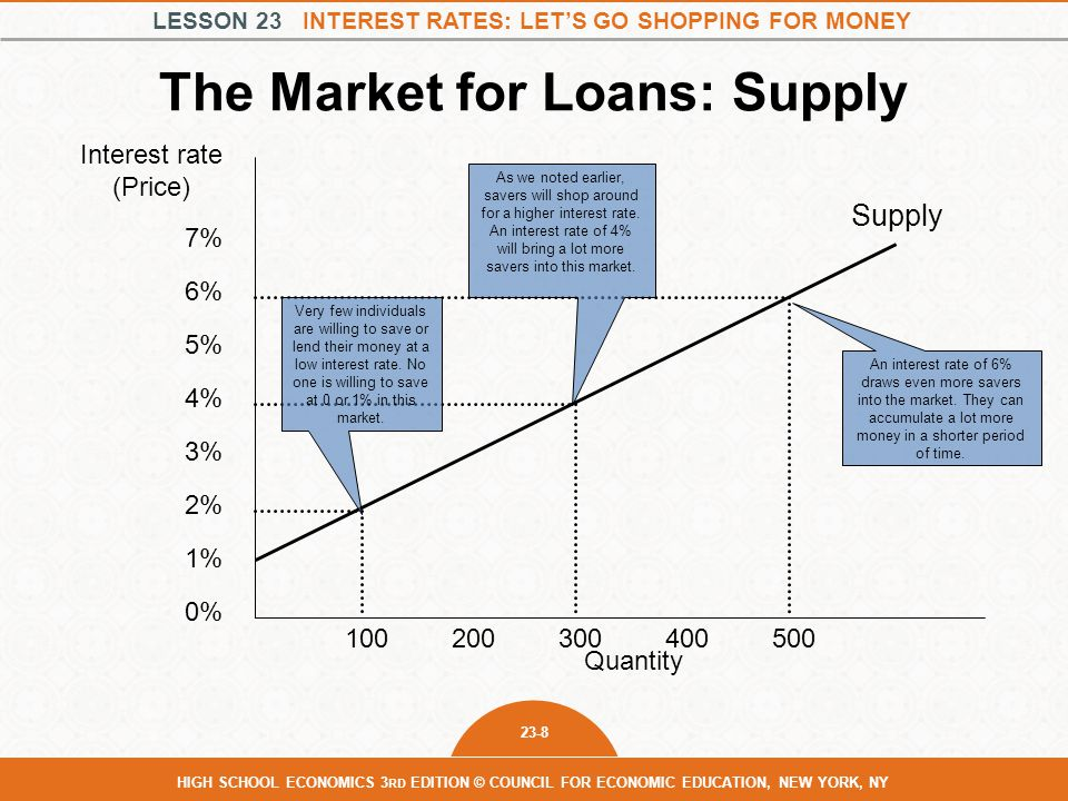 LESSON 23 INTEREST RATES: LET'S GO SHOPPING FOR MONEY 23-8 HIGH SCHOOL ECONOMICS 3 RD EDITION © COUNCIL FOR ECONOMIC EDUCATION, NEW YORK, NY The Market for Loans: Supply Interest rate (Price) Quantity Supply 1% 2% 3% 4% 5% 6% 7% 0% 100200300400500 Very few individuals are willing to save or lend their money at a low interest rate.