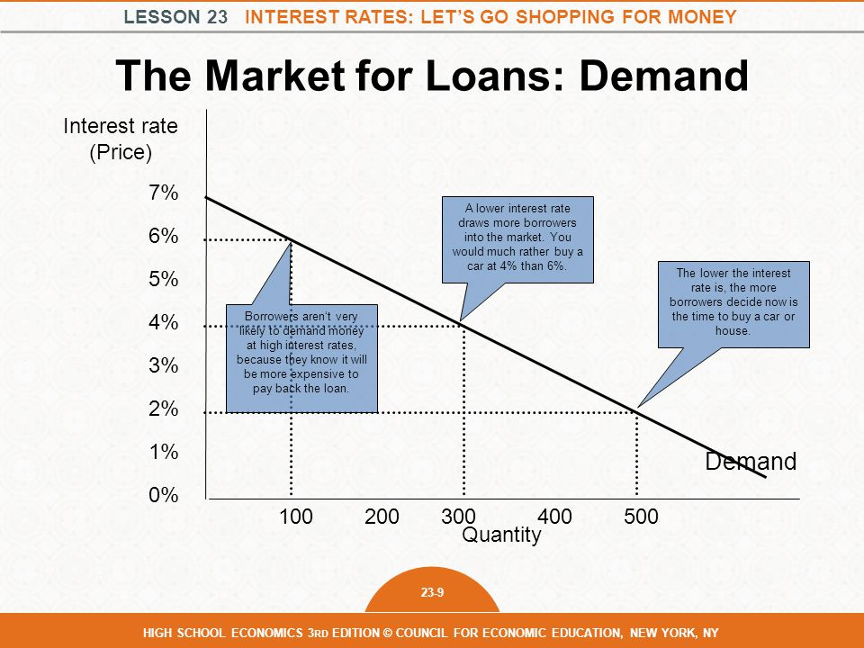 LESSON 23 INTEREST RATES: LET'S GO SHOPPING FOR MONEY 23-10 HIGH SCHOOL ECONOMICS 3 RD EDITION © COUNCIL FOR ECONOMIC EDUCATION, NEW YORK, NY The Market for Loans Interest rate Quantity of loans Supply of loans Demand for loans Equilibrium interest rate Equilibrium quantity