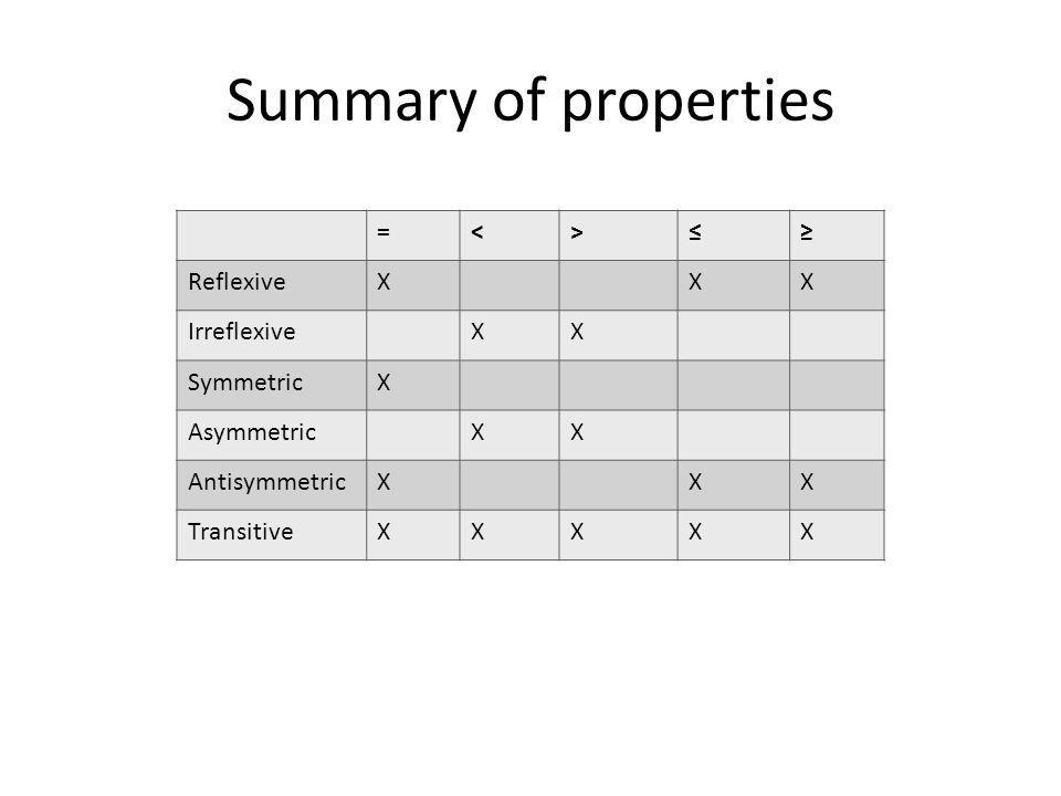 Summary of properties =<>≤≥ ReflexiveXXX IrreflexiveXX SymmetricX AsymmetricXX AntisymmetricXXX TransitiveXXXXX