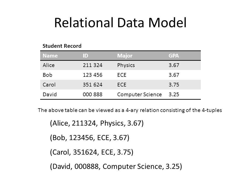 Relational Data Model NameIDMajorGPA Alice211 324Physics3.67 Bob123 456ECE3.67 Carol351 624ECE3.75 David000 888Computer Science3.25 The above table can be viewed as a 4-ary relation consisting of the 4-tuples (Alice, 211324, Physics, 3.67) (Bob, 123456, ECE, 3.67) (Carol, 351624, ECE, 3.75) (David, 000888, Computer Science, 3.25) Student Record