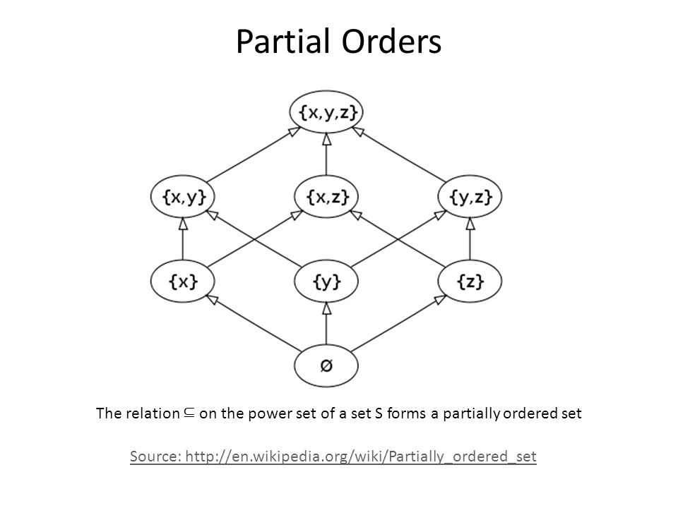 Partial Orders Source: http://en.wikipedia.org/wiki/Partially_ordered_set The relation ⊆ on the power set of a set S forms a partially ordered set