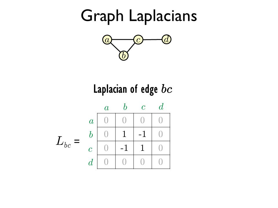Graph Laplacians L bc = 0000 010 0 10 0000 a b c d a b cd a b d c Laplacian of edge bc